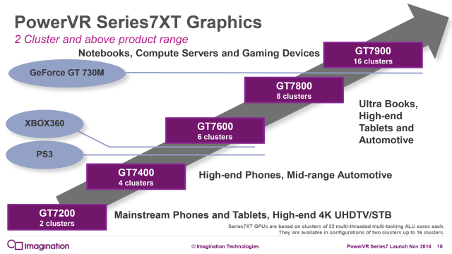 The Series 7XT lineup. The iPad Pro's GPU falls somewhere in between the stock 8-cluster and 16-cluster designs.