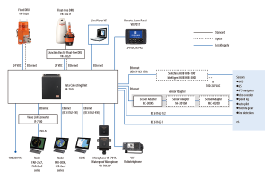 The network of devices connected to a voyage data recorder system.