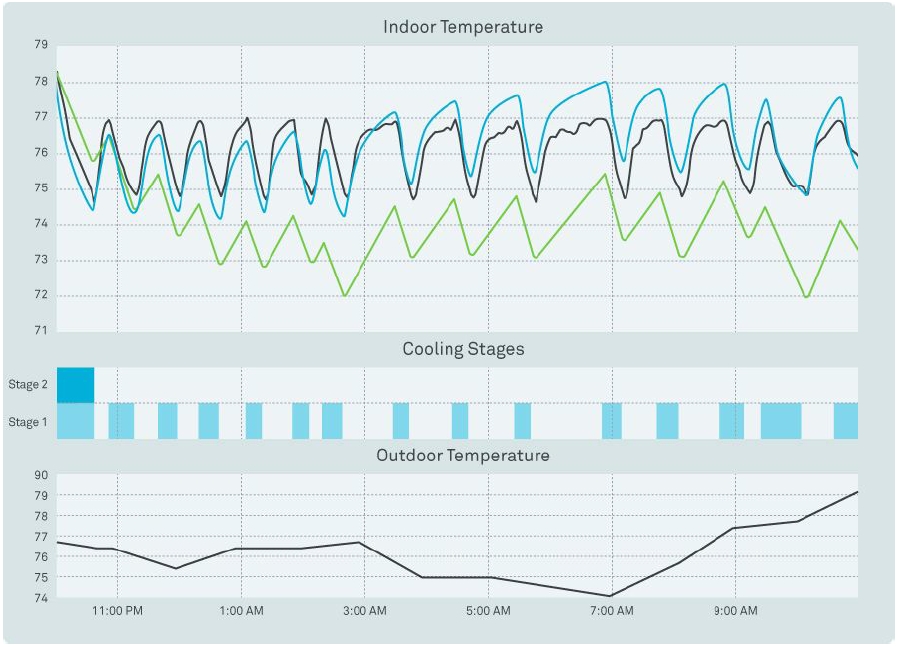 An example of Nest's thermal model (an updated version in blue, and an older one in green) predicting temperatures. The black line shows the actual temperature.