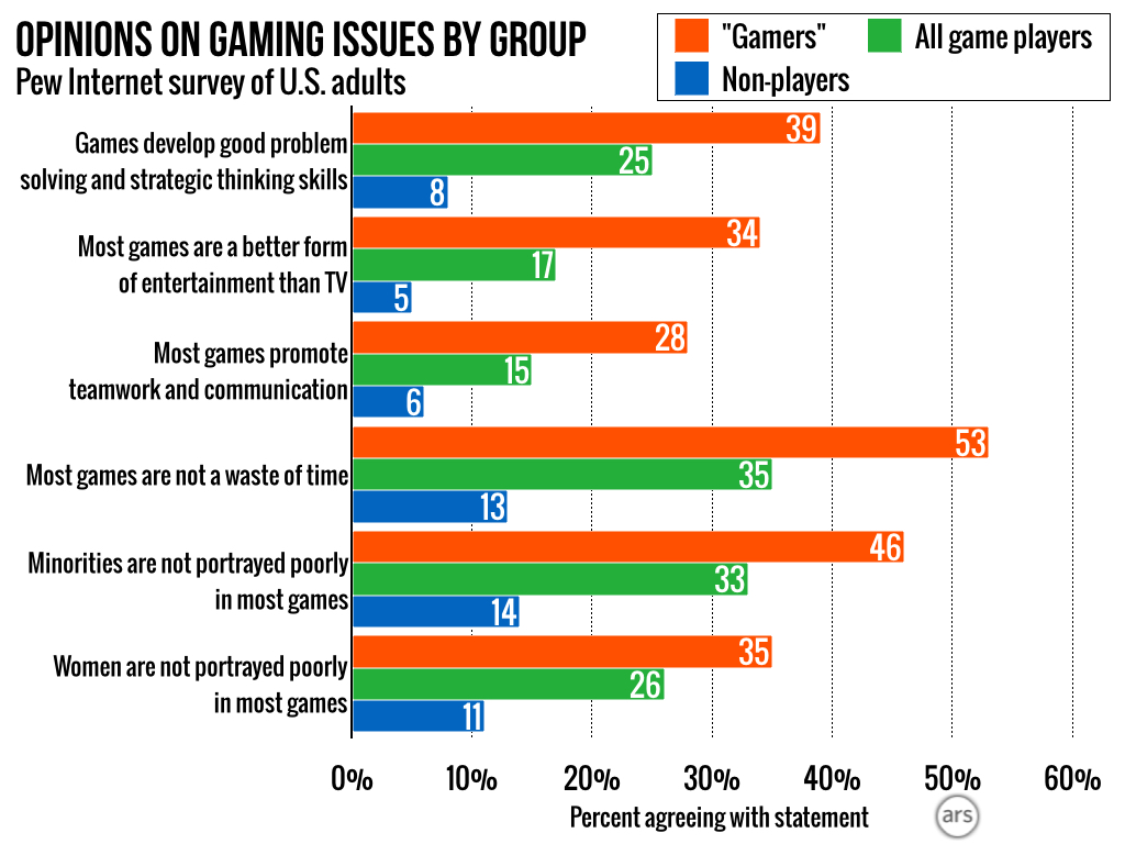 Gamers, non-gamer players, and non-players had very different views on the value of gaming as a medium.