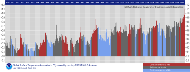 By coloring individual months as El Niño (red) or La Niña (blue) conditions, you can see that El Niño years tend to rise above the warming trend.