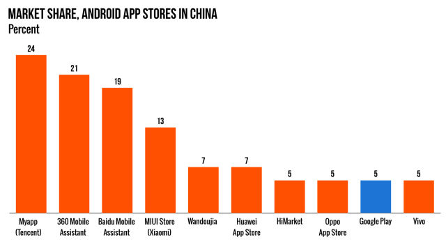 Data sourced from TalkingData. The total adds up to more than 100 percent because some people have more than one app store.