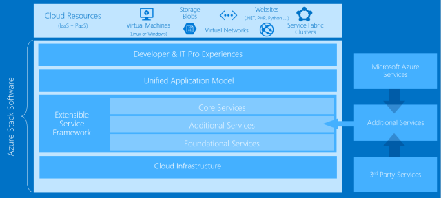 Azure Stack Microsoft S On Premises Cloud Service Is Now