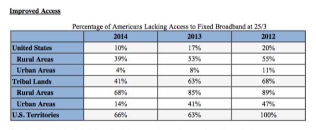 FCC broadband deployment data.