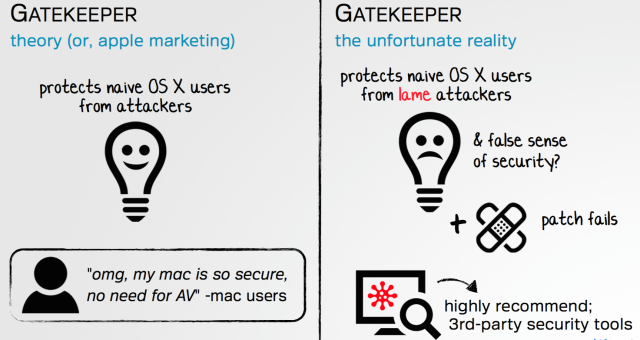 Security Researcher: Apple's Gatekeeper Foiled Again
