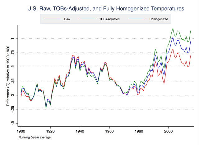 In the US, a couple systematic changes to weather stations caused a cooling bias—most notably the time of observation bias corrected in the blue line.
