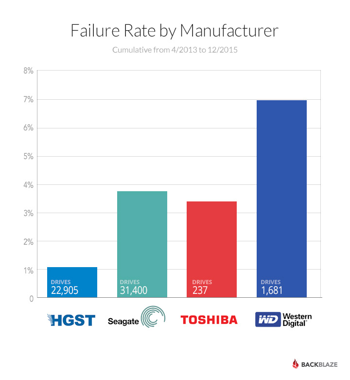 Drive failure rates by manufacturer.