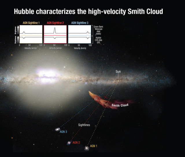 Diagram showing how UV light from background galaxies passes through the Smith Cloud. The Cosmic Origins Spectrograph was able to identify sulfur in its composition. The diagram also shows Hubble and Green Bank Telescope data revealing the cloud's velocity.