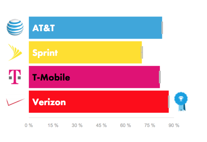 The proportion of time LTE coverage is available to subscribers on each network.