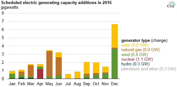 No Coal Solar Wind Gas Dominate New Us Generating