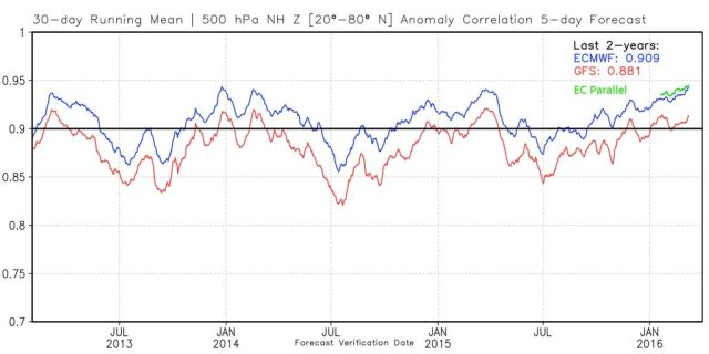 Forecast accuracy of the European model (blue) compared to the American GFS model (red). The green line represents the European model upgrade that has been run in parallel since January.