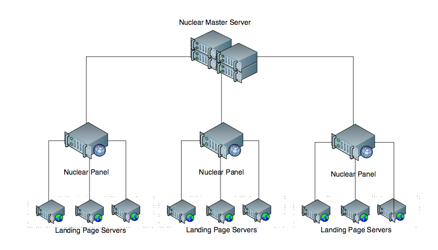 The infrastructure of a Nuclear exploit kit service.