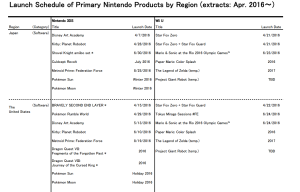 Nintendo didn't make a formal statement about the Legend of Zelda's latest delay; instead, the company tucked that news into a game release-date list.