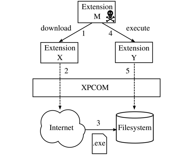 An extension-reuse attack showing a malicious extension M reusing functionality from two legitimate extensions X and Y to indirectly access the network and filesystem of a targeted computer. The technique allows the malicious extension to discreetly download a malicious file and execute it.