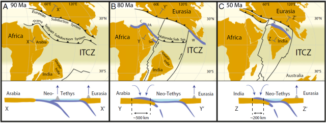 Snapshots of the plate tectonic timeline at 90, 80, and 50 million years ago. Black lines with teeth denote subduction zone boundaries between plates.
