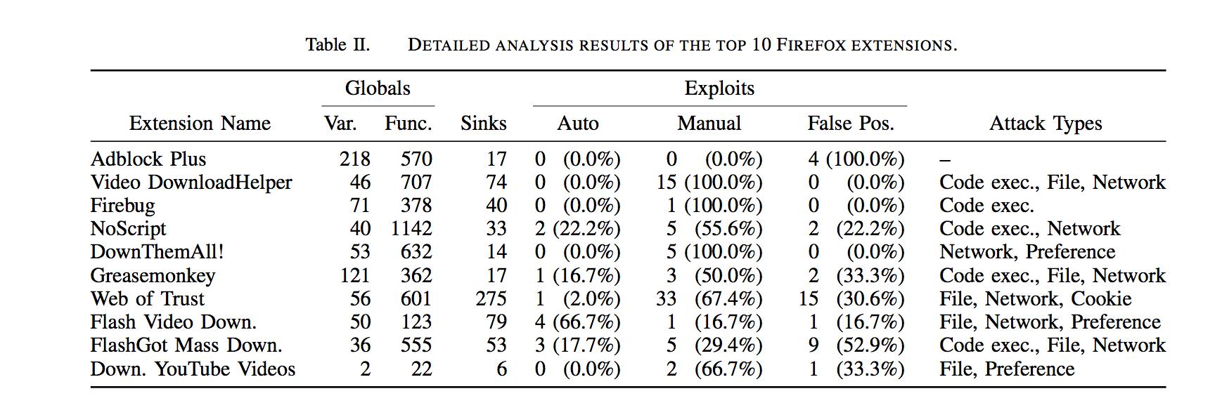 Complementos vulnerables, falsos positivos y tipos de ataques. (c) ArsTechnica
