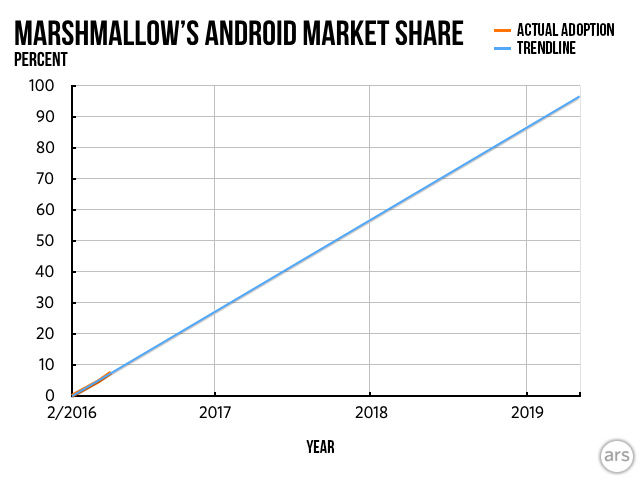 Marshmallow's current adoption rate for active devices, and a trendline average of the last few months of updates. We'll get there someday.