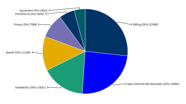 Complaints against ISPs since October 31, 2014.