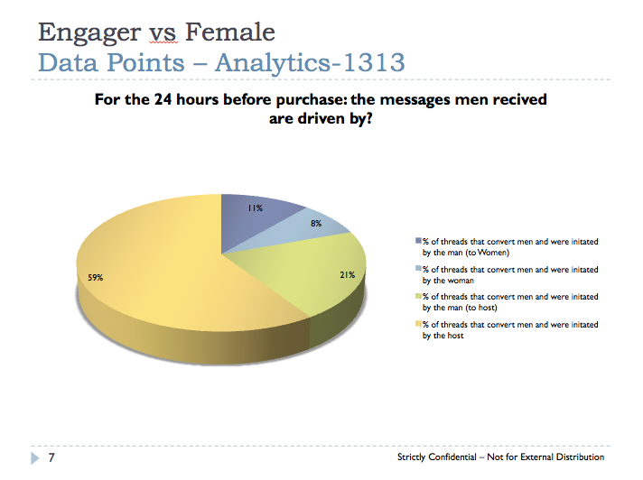 "This slide is part of a report on Ashley Madison ""hosts,"" or fembots, leaked from internal company e-mails last year. It shows that more than three-quarters of the men on Ashley Madison were converted to paying customers after talking to a fake woman."