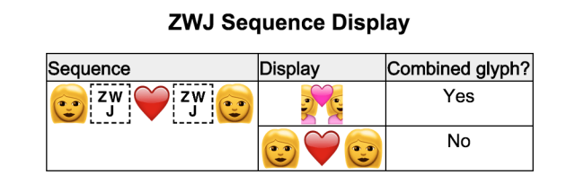 ZWJ characters are used to make new emoji out of existing ones, rather than giving these new emoji their own unique codes.
