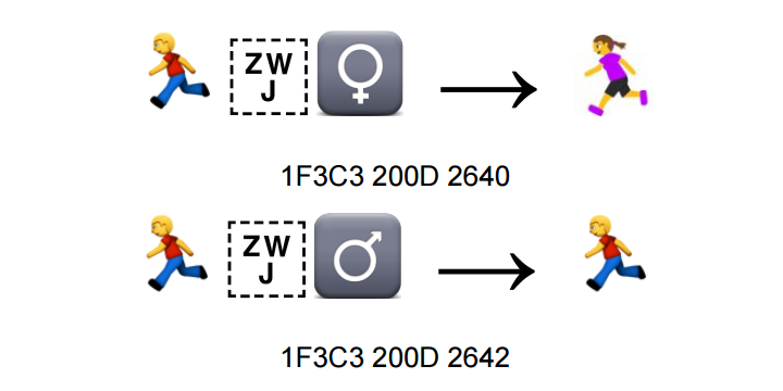 Existing emoji plus gender signifiers are used to construct new emoji.