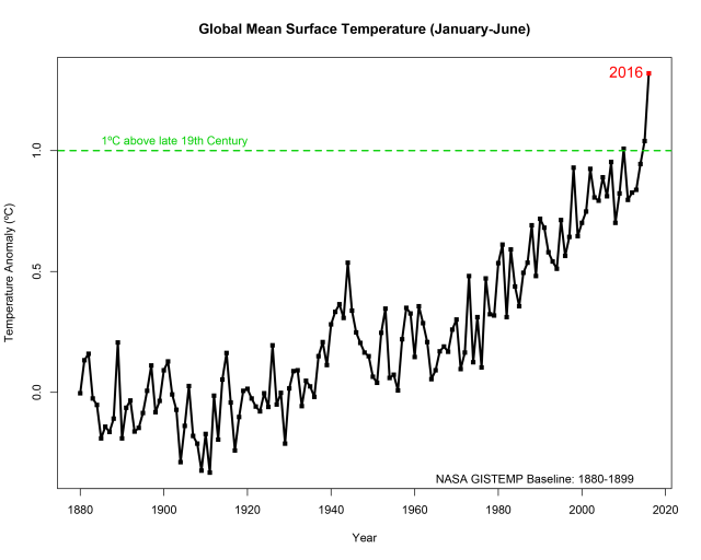 January-to-June average global surface temperatures, compared to the 1880-1899 average.