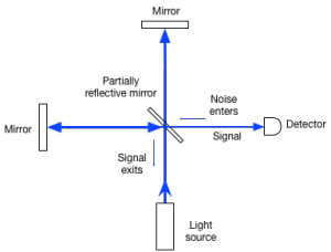 Interferometer: light enters the interferometer at the bottom. It is divided by the partially reflective mirror. Half the light travels to the mirror on the left and half continues up to the mirror at the top. These two mirrors reflect the light, which recombines at the partially reflecting mirror. The recombined light either exits in the direction in which it came, toward the detector, or a combination of both. This is symmetrical, so light can also enter from the detector side as well. Even though this light has no intensity, it adds noise.