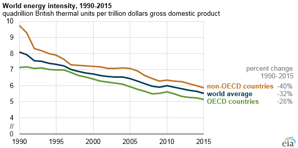 The EIA says thatits gross domestic product units are calculated in purchasing power parity terms.