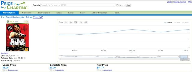 Price tracking data doesn't show a huge spike in demand for <i>Red Dead Redemption</i> in recent days.