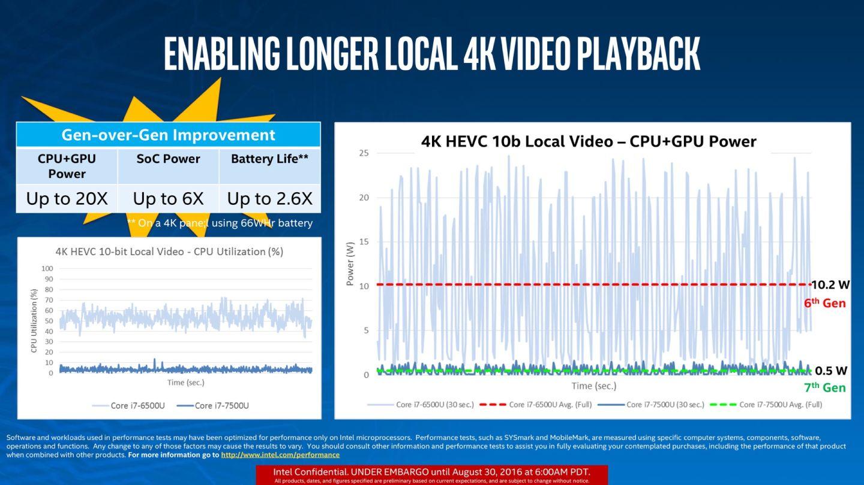 Kaby Lake vs Skylake 4k playback