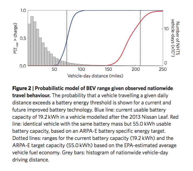 A reproduction of Figure 2 in Needell et al, 2016, showing the probability that a vehicle traveling a given daily distance exceeds a battery energy threshold (blue: 19.2kWh Nissan Leaf, red: 55.kWh ARPA-E target).