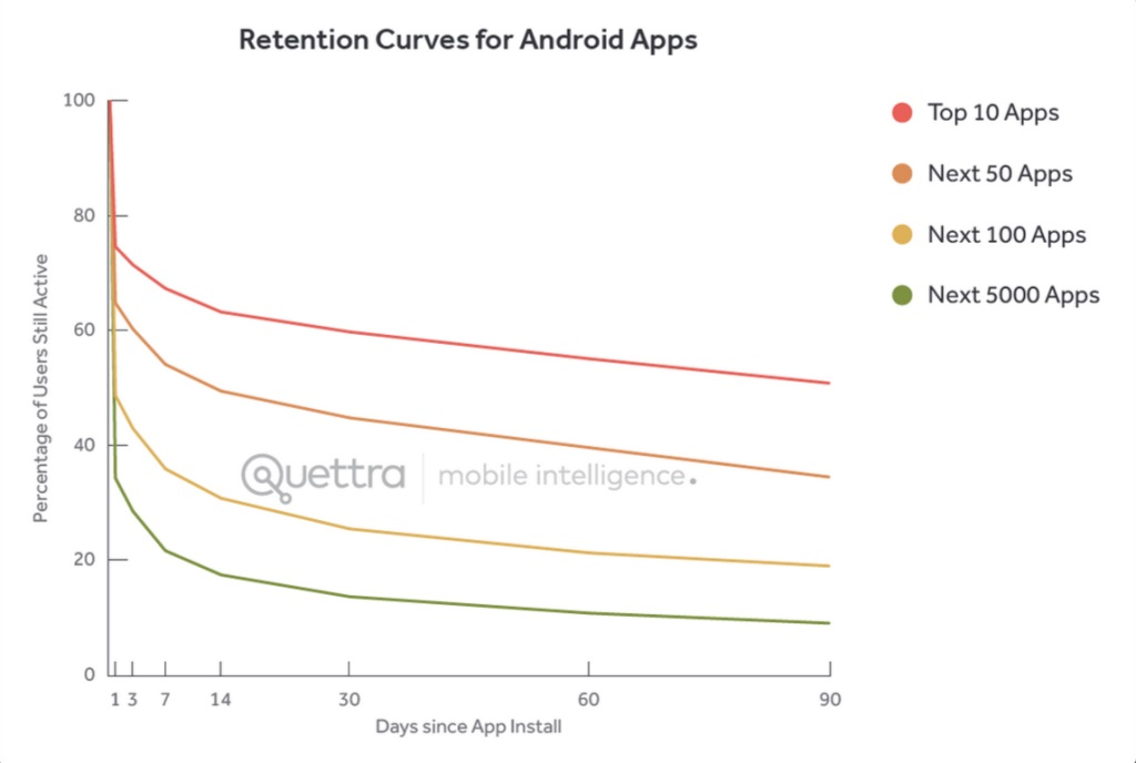 """After a huge initial drop-off, """"top apps"""" tend to bleed users at a much slower rate in the long term."""