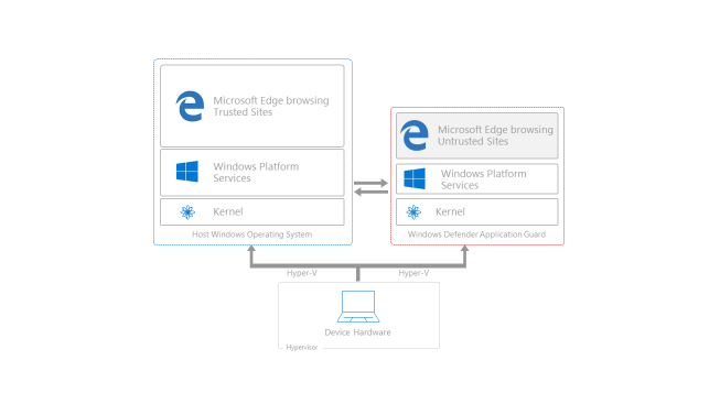 Windows 10 will soon run Edge