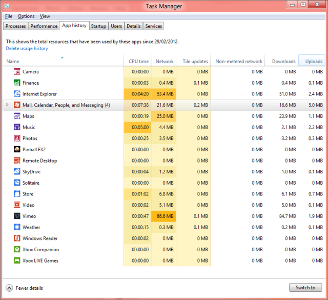 Historic aggregated stats let you see which app has been gobbling up your bandwidth even if it's not running