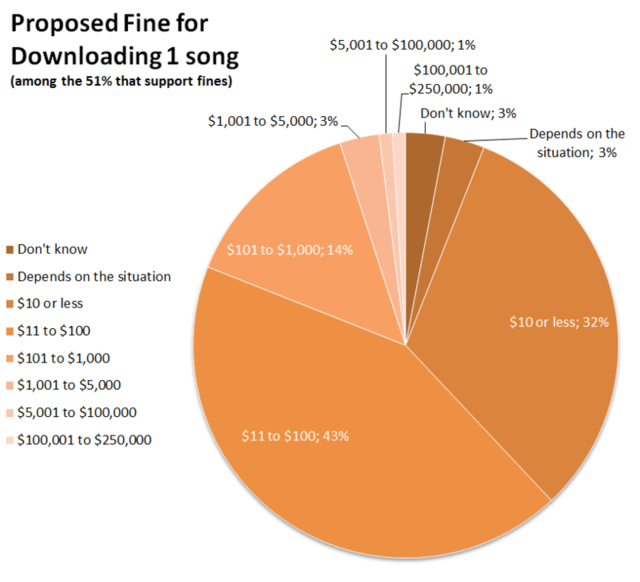 Americans support only modest fines