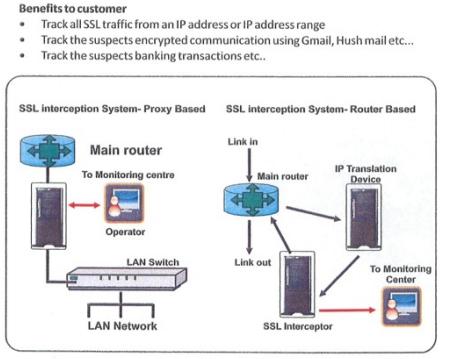 Paladion brochure: a diagram explaining how the company's SSL intercept system works