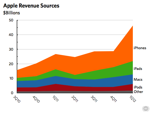 Comparing Apple's revenue sources for the past two years, you can see that the iPhone is critical to Apple's bottom line.