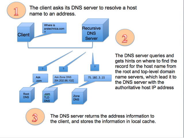 How DNS recursion is supposed to work, in three easy steps.