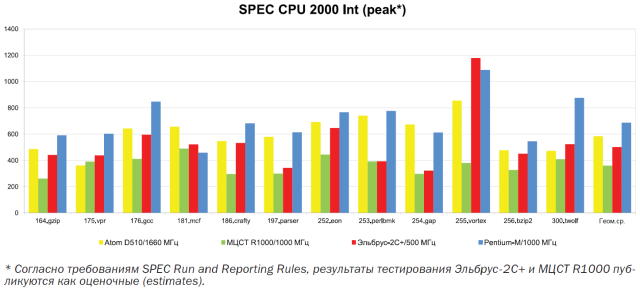 A graph, produced by MCST, that shows the performance of Elbrus' x86 abstraction layer vs. a real x86 chip. These figures are very, very old, but they give you some idea of the relative performance.