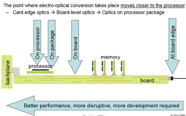 Currently, the electro-optical conversion happens at the board (or chassis) edge. It will move closer to the CPU over time.