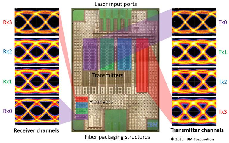 Diagram of IBM's nanophotonic chip