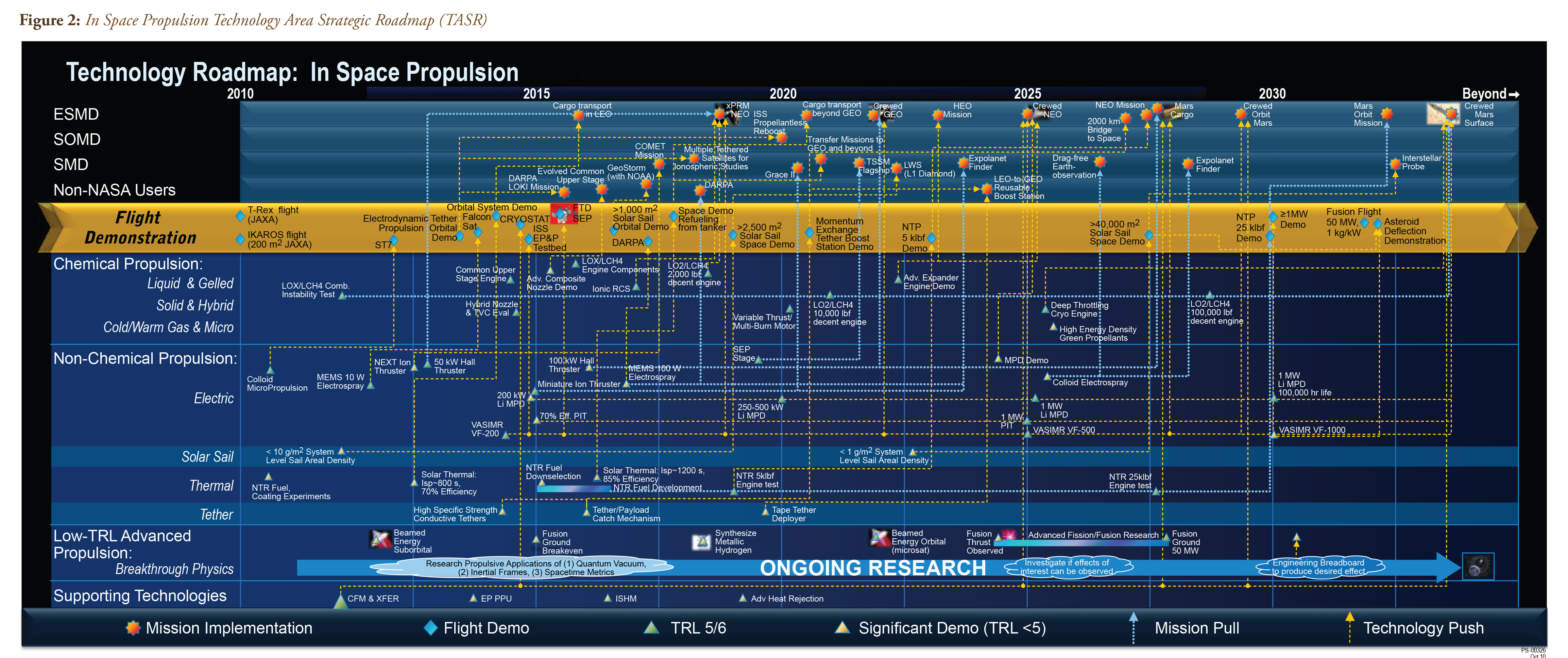 NASA's In-Space Propulsion roadmap, from 2010. You should click to zoom in.