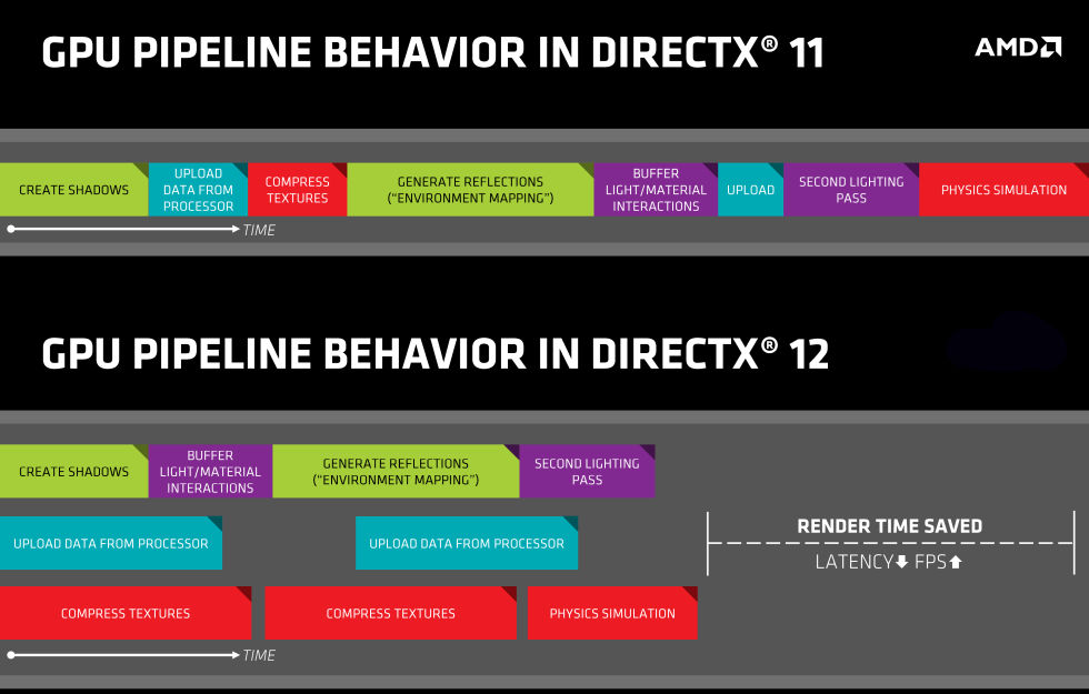 Diagram illustrating the difference between DX11 and DX12 graphics pipeline.