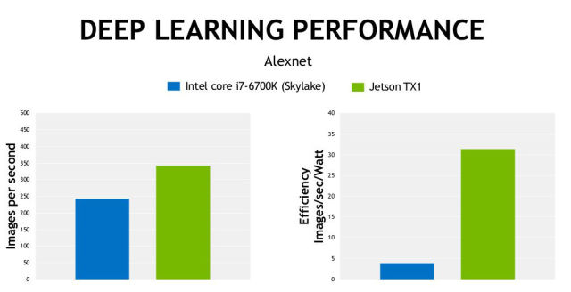 Nvidia's own figures showing the TX1 beating out a full-fat Skylake chip in some tests.