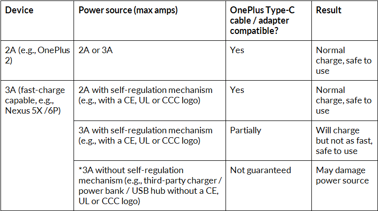 Will this dodgy USB Type-C cable blow up my device? Use this simple chart to find out...