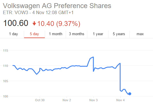 VW's stumbling stock price, after revealing the CO2 emissions irregularities last night.