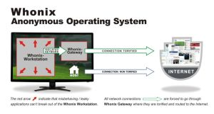 A high-level diagram of how Whonix works. Click to zoom in.