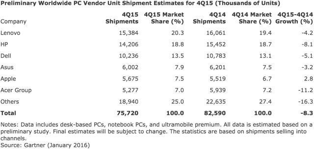 Gartner's figures.