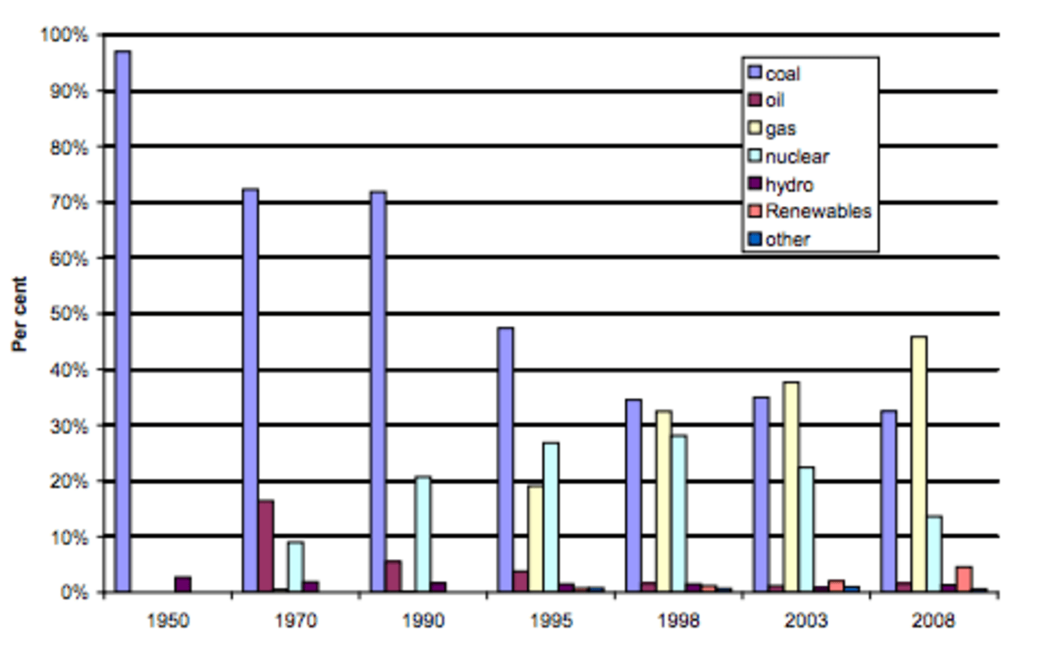 Electricity generation by fuel type.