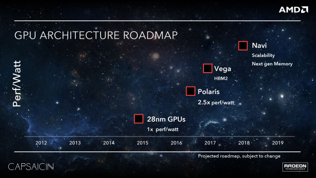 AMD's recent product roadmap indicated that Polaris will be used inmid-range parts.